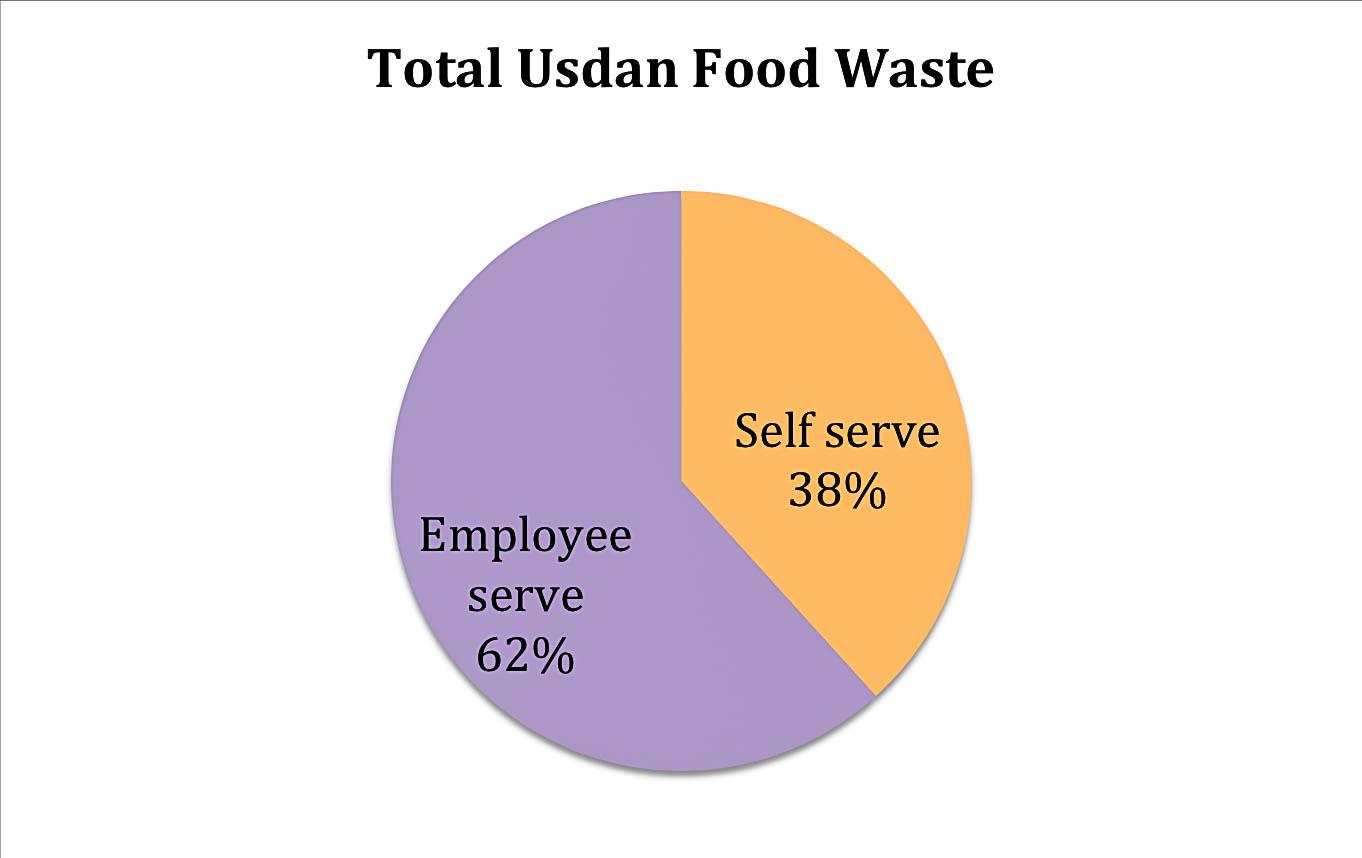 c/o Wesleyan Sustainability