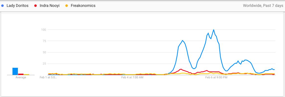 c/o Emma Solomon via Google Trends